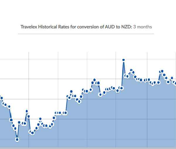 Graph showing AUD to NZD exchange rate history